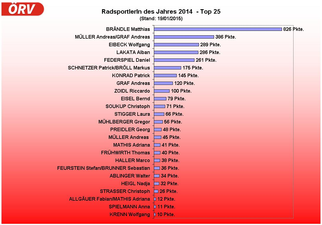 Radsportler2014-19-01-2015